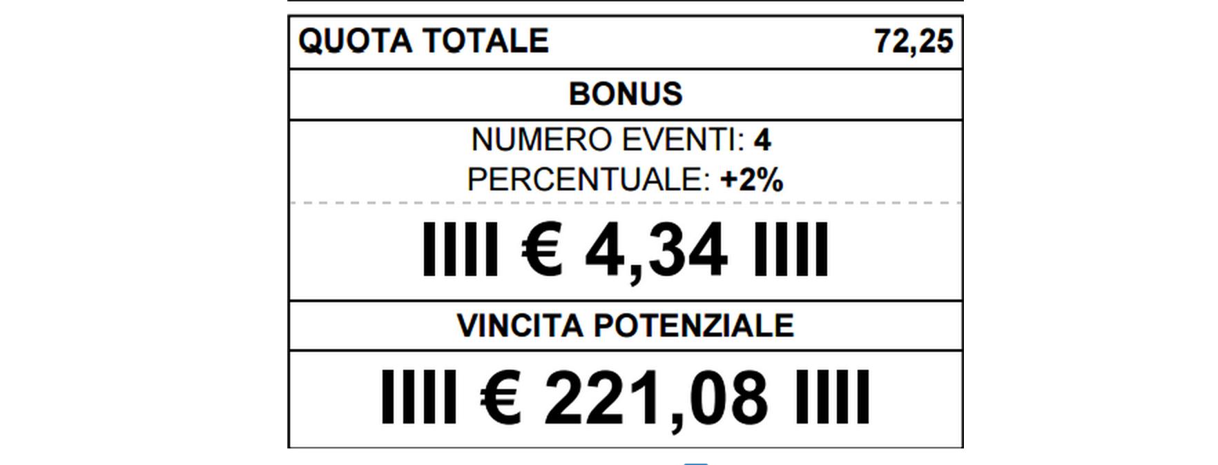 Pronostici Marcatori Serie B 12 Settembre La Multipla Per Vincere 220 Euro